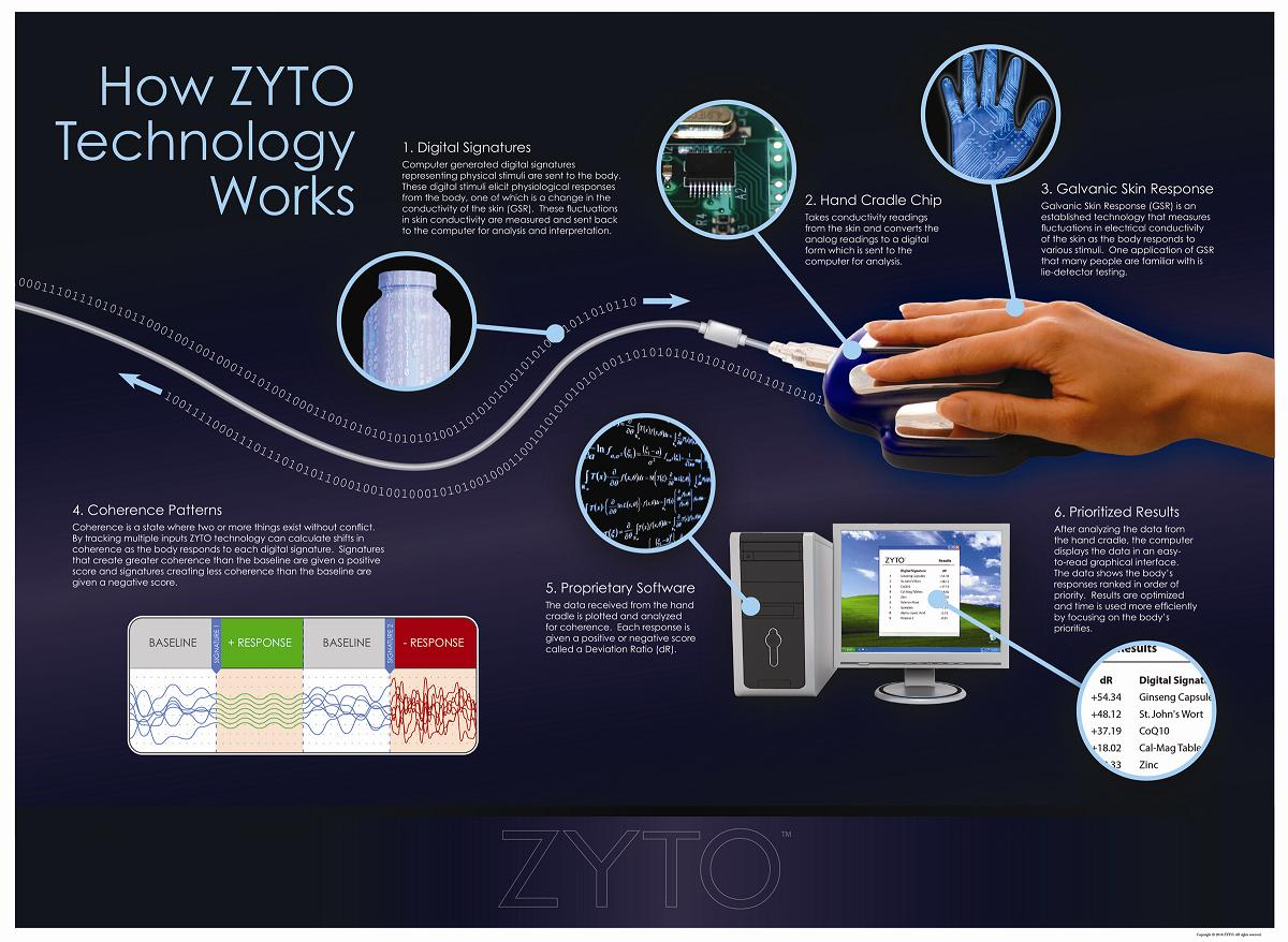 How the Zyto Elite Works2
